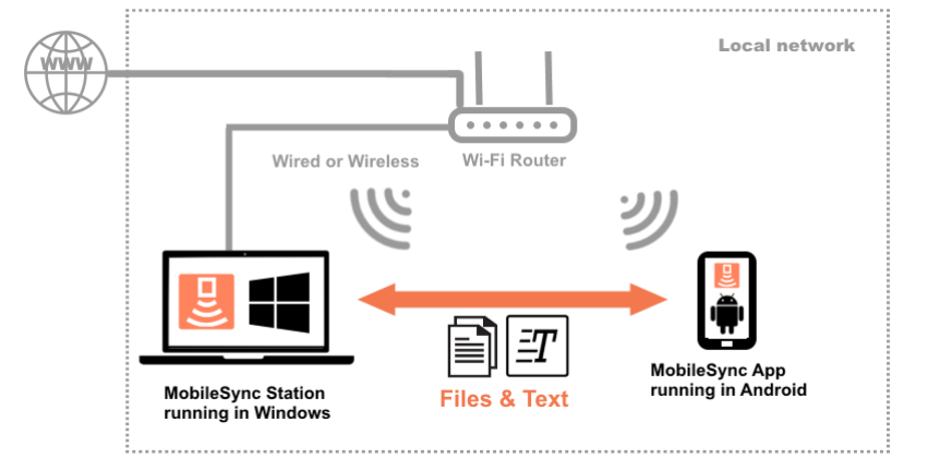 use windows context menu to easily transfer files and folders to mobile device without usb